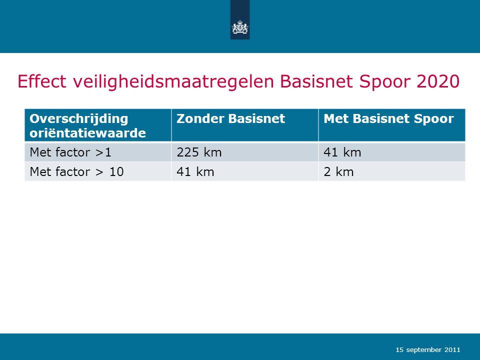 Effect veiligheidsmaatregelen Basisnet Spoor 2020 Overschrijding oriëntatiewaarde Zonder BasisnetMet Basisnet Spoor Met factor >1225 km41 km Met facto