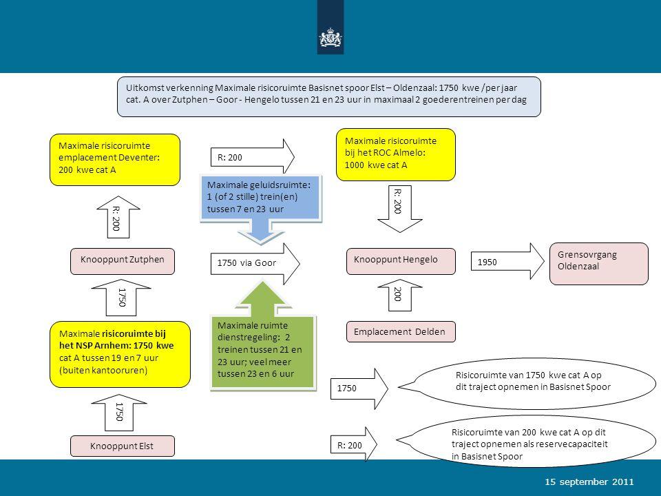 15 september 2011 Uitkomst verkenning Maximale risicoruimte Basisnet spoor Elst – Oldenzaal: 1750 kwe /per jaar cat. A over Zutphen – Goor - Hengelo t