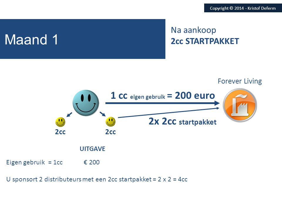Maand 1 Forever Living 202 euro UITGAVE BONUS SPONSORMARGE Copyright © 2014 - Kristof Deferm 2x 2cc 2cc Eigen gebruik = 1cc € 200 € 12 U sponsort 2 distr.