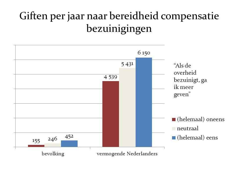 """Giften per jaar naar bereidheid compensatie bezuinigingen """"Als de overheid bezuinigt, ga ik meer geven"""""""