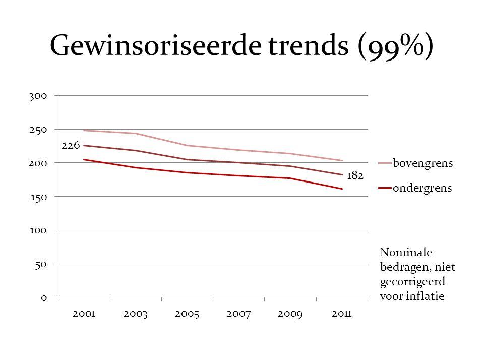Gewinsoriseerde trends (99%) Nominale bedragen, niet gecorrigeerd voor inflatie