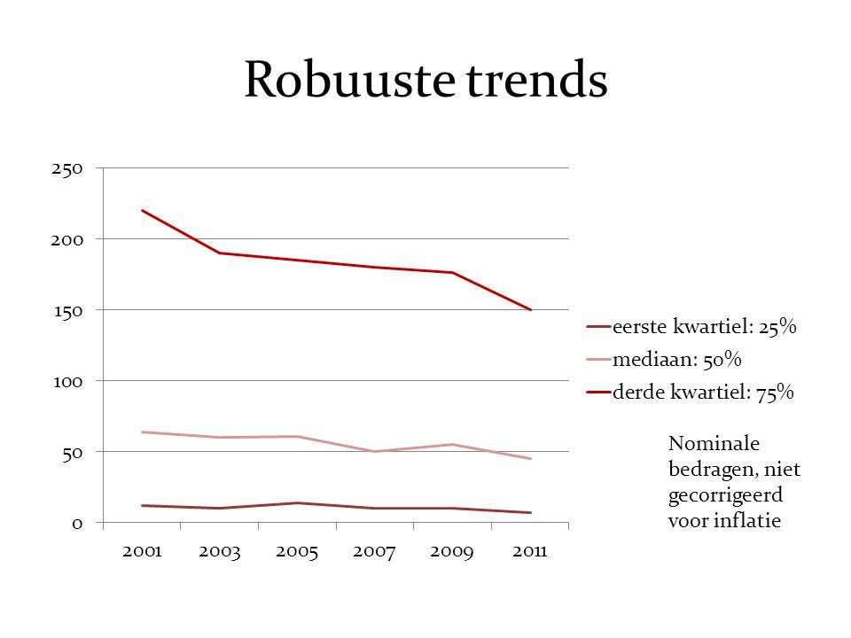Robuuste trends Nominale bedragen, niet gecorrigeerd voor inflatie