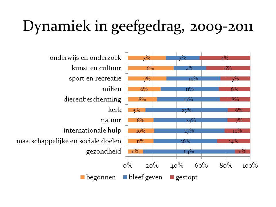 Dynamiek in geefgedrag, 2009-2011