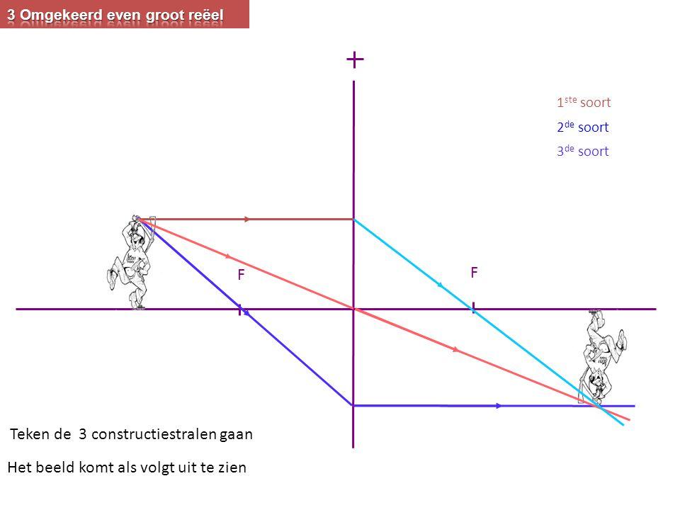Teken de 3 constructiestralen gaan F F 1 ste soort 2 de soort 3 de soort Het beeld komt als volgt uit te zien