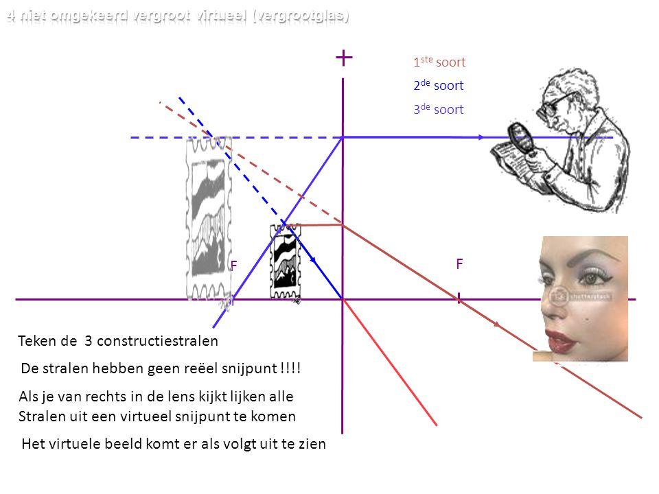 Teken de 3 constructiestralen F F 1 ste soort 2 de soort 3 de soort De stralen hebben geen reëel snijpunt !!!! Als je van rechts in de lens kijkt lijk