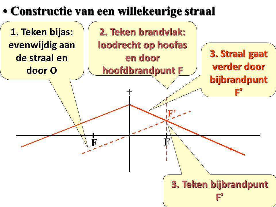 • Constructie van een willekeurige straal 1. Teken bijas: evenwijdig aan de straal en door O 3. Straal gaat verder door bijbrandpunt F' 2. Teken brand