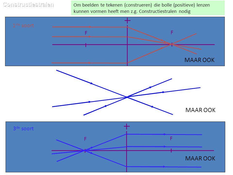 F F 2 de soort Om beelden te tekenen (construeren) die bolle (positieve) lenzen kunnen vormen heeft men z.g. Constructiestralen nodig 1 ste soort F F