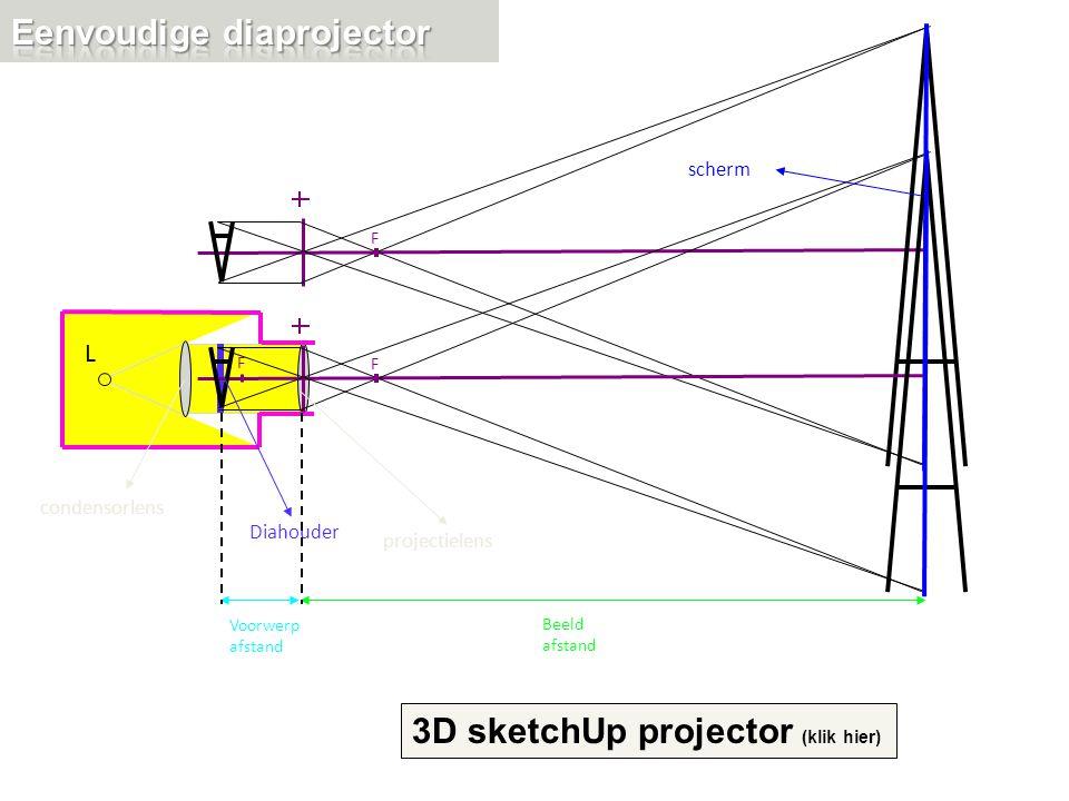 L FF F condensorlens Diahouder projectielens Voorwerp afstand Beeld afstand scherm 3D sketchUp projector (klik hier)
