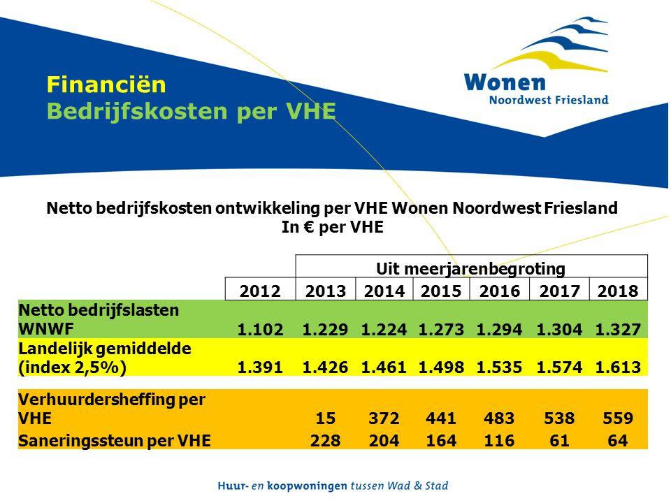 Financiën Bedrijfskosten per VHE Netto bedrijfskosten ontwikkeling per VHE Wonen Noordwest Friesland In € per VHE Uit meerjarenbegroting 2012201320142015201620172018 Netto bedrijfslasten WNWF1.1021.2291.2241.2731.2941.3041.327 Landelijk gemiddelde (index 2,5%)1.3911.4261.4611.4981.5351.5741.613 Verhuurdersheffing per VHE 15372441483538559 Saneringssteun per VHE 2282041641166164