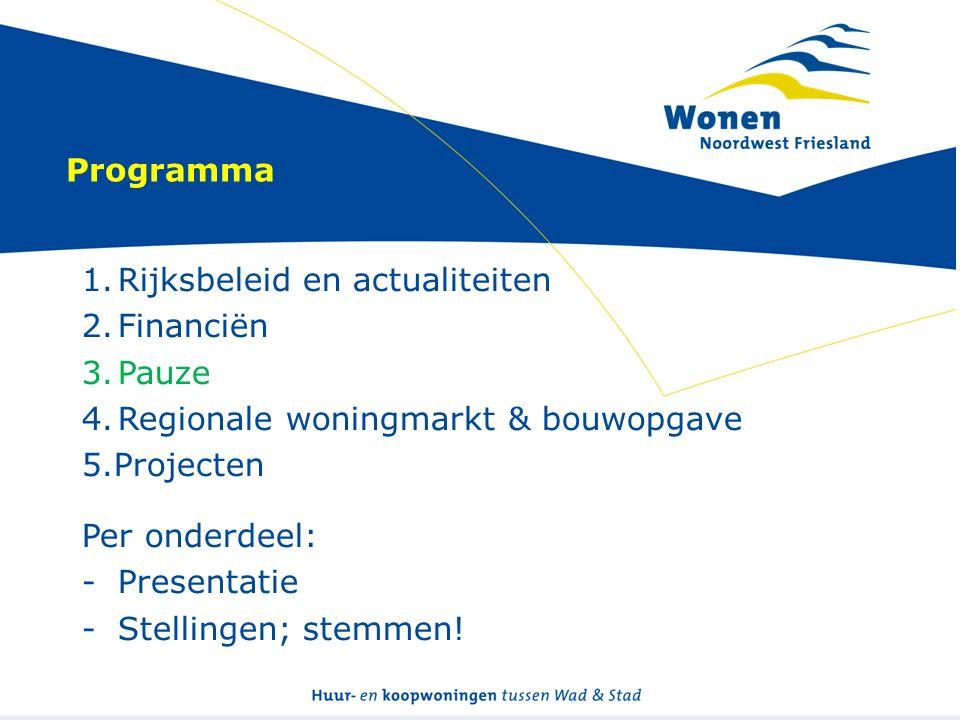 Programma 1.Rijksbeleid en actualiteiten 2.Financiën 3.Pauze 4.Regionale woningmarkt & bouwopgave 5.Projecten Per onderdeel: -Presentatie -Stellingen; stemmen!