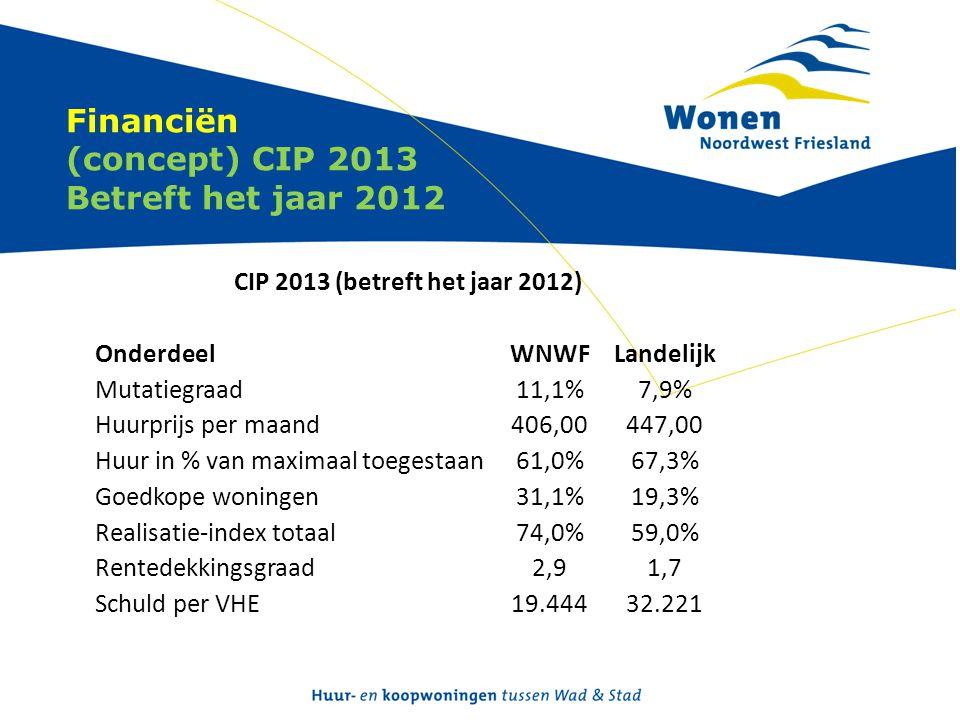 Financiën (concept) CIP 2013 Betreft het jaar 2012 CIP 2013 (betreft het jaar 2012) OnderdeelWNWFLandelijk Mutatiegraad11,1%7,9% Huurprijs per maand406,00447,00 Huur in % van maximaal toegestaan61,0%67,3% Goedkope woningen31,1%19,3% Realisatie-index totaal74,0%59,0% Rentedekkingsgraad2,91,7 Schuld per VHE19.44432.221