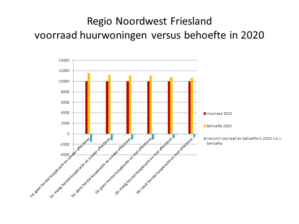 Regio Noordwest Friesland voorraad huurwoningen versus behoefte in 2020