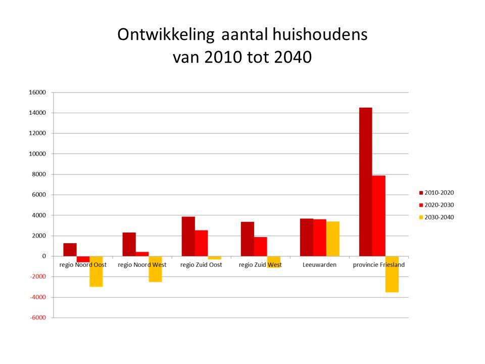 Ontwikkeling aantal huishoudens van 2010 tot 2040
