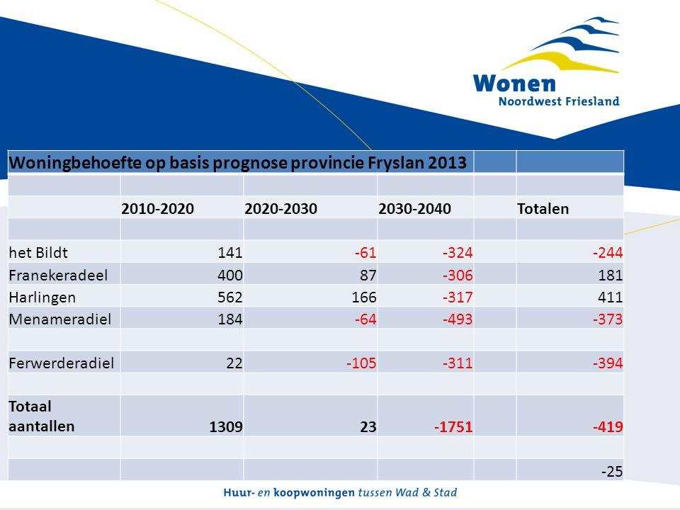 Woningbehoefte op basis prognose provincie Fryslan 2013 2010-20202020-20302030-2040Totalen het Bildt141-61-324-244 Franekeradeel40087-306181 Harlingen