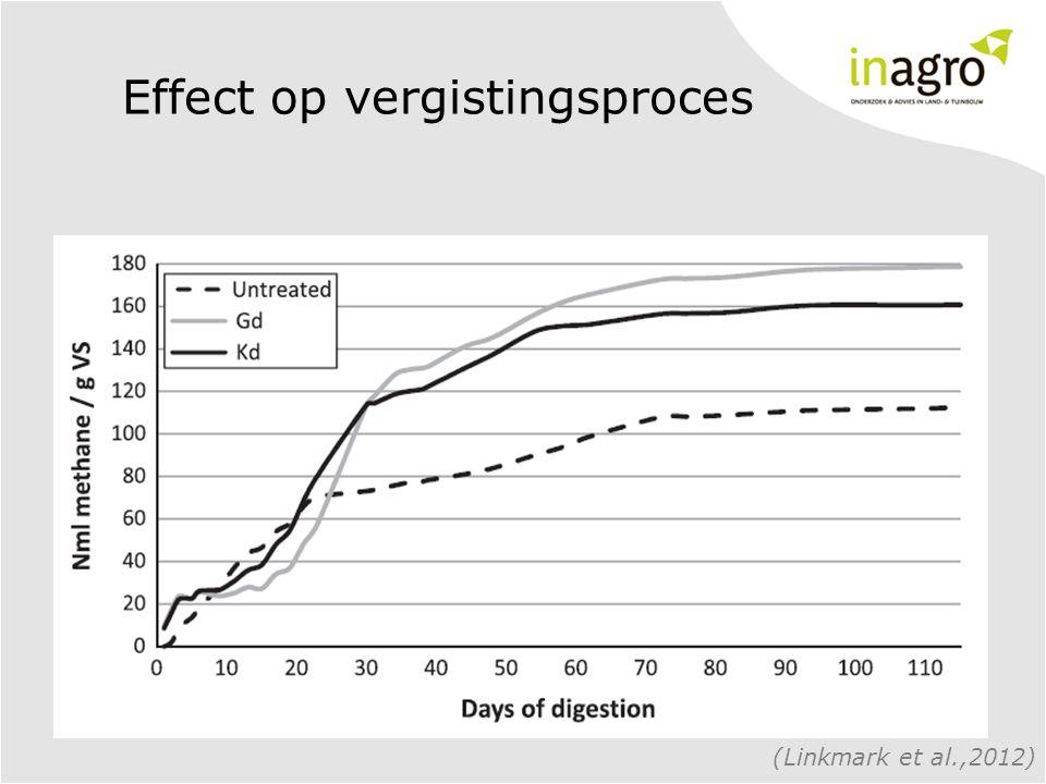 Effect op vergistingsproces (Linkmark et al.,2012)