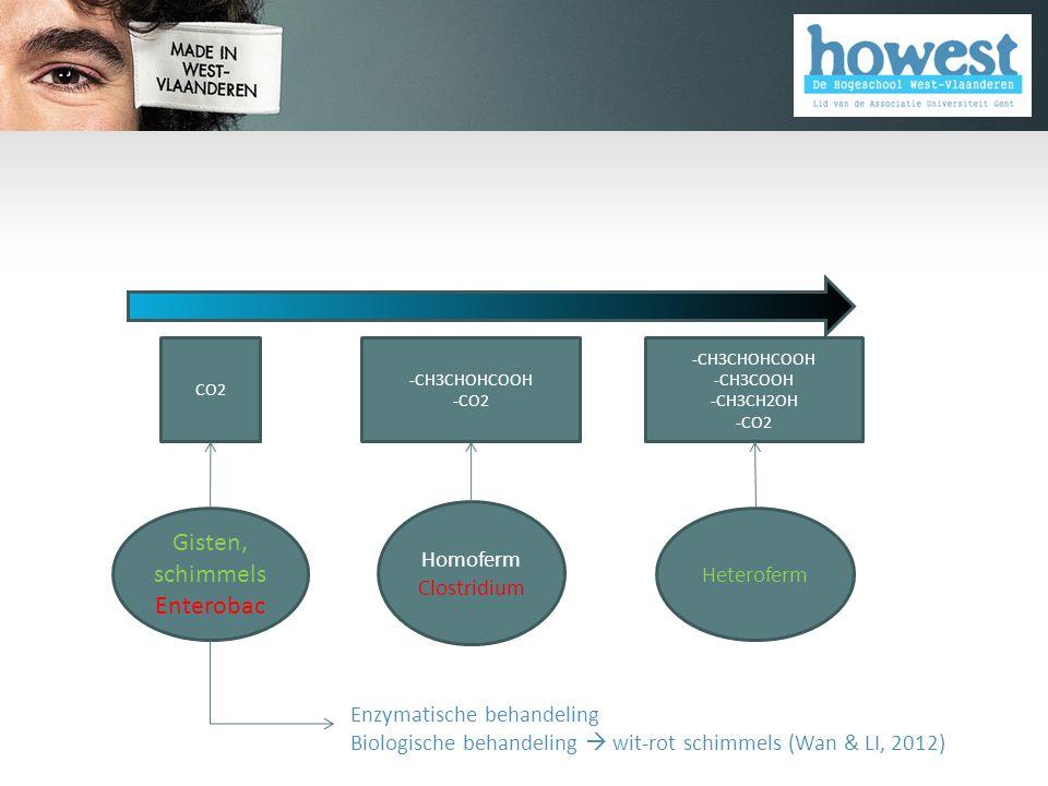 Homoferm Clostridium -CH3CHOHCOOH -CO2 Heteroferm -CH3CHOHCOOH -CH3COOH -CH3CH2OH -CO2 CO2 Gisten, schimmels Enterobac Enzymatische behandeling Biologische behandeling  wit-rot schimmels (Wan & LI, 2012)