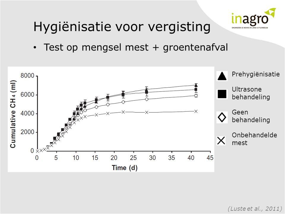 Hygiënisatie voor vergisting • Test op mengsel mest + groentenafval (Luste et al., 2011) Prehygiënisatie Ultrasone behandeling Geen behandeling Onbehandelde mest