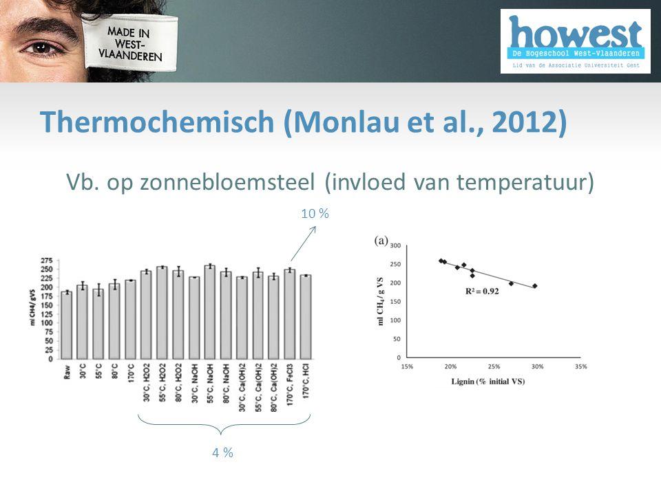 Thermochemisch (Monlau et al., 2012) • Vb. op zonnebloemsteel (invloed van temperatuur) 4 % 10 %