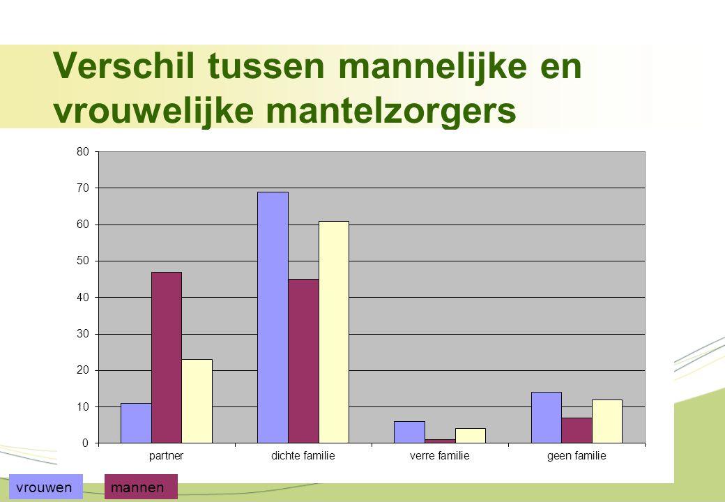 Verschil tussen mannelijke en vrouwelijke mantelzorgers vrouwenmannen