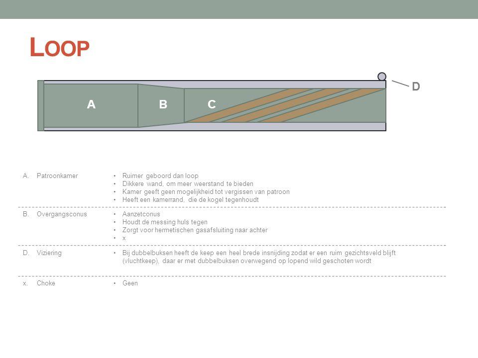 L OOP ABC D •Ruimer geboord dan loop •Dikkere wand, om meer weerstand te bieden •Kamer geeft geen mogelijkheid tot vergissen van patroon •Heeft een ka