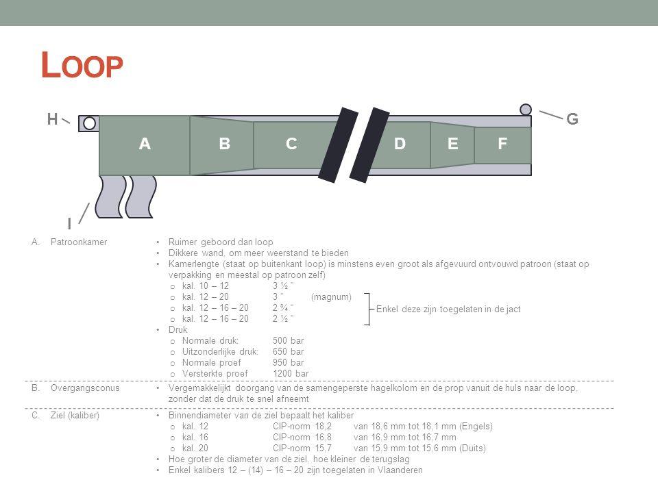 L OOP ABCDEF GH I •Ruimer geboord dan loop •Dikkere wand, om meer weerstand te bieden •Kamerlengte (staat op buitenkant loop) is minstens even groot a