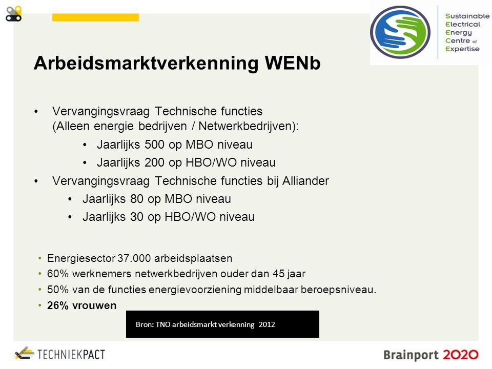 © Brainport Development, 2014 De kracht van samenwerking 4 •Vervangingsvraag Technische functies (Alleen energie bedrijven / Netwerkbedrijven): •Jaarl