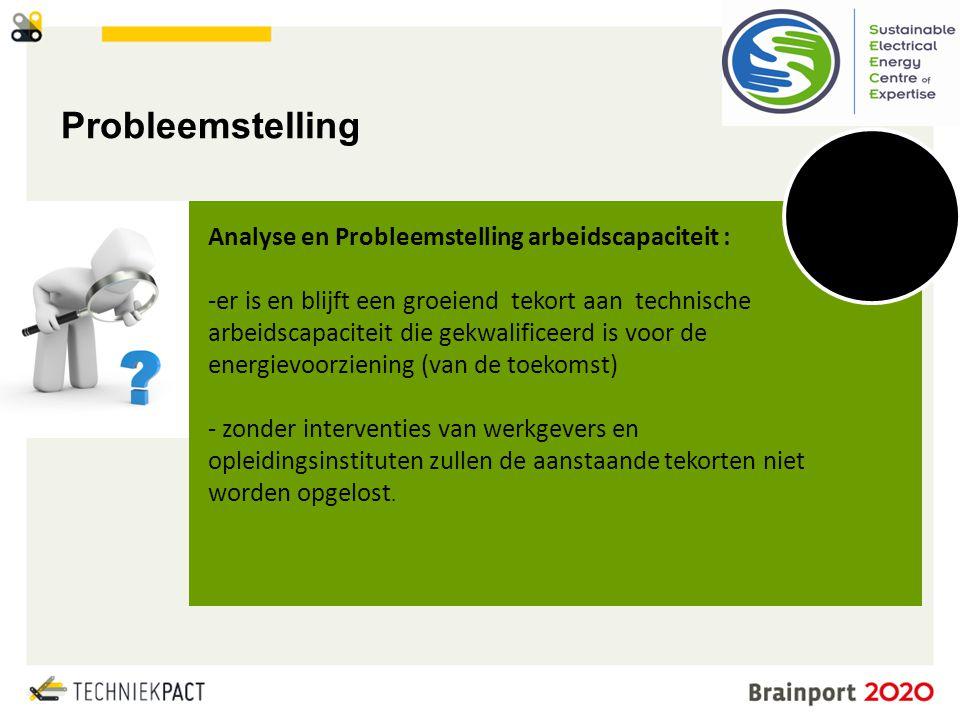 © Brainport Development, 2014 De kracht van samenwerking 6 Probleemstelling Analyse en Probleemstelling arbeidscapaciteit : -er is en blijft een groei