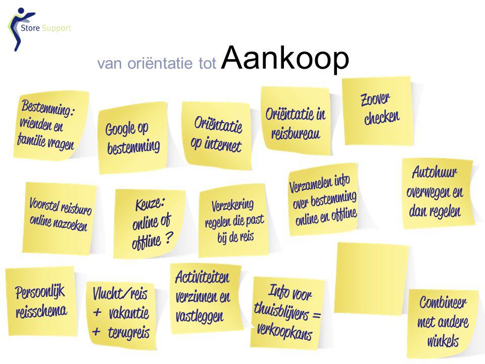 van oriëntatie tot Aankoop o.a. Gamification, surprise and involve