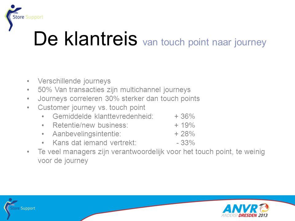 De klantreis van touch point naar journey •Verschillende journeys •50% Van transacties zijn multichannel journeys •Journeys correleren 30% sterker dan