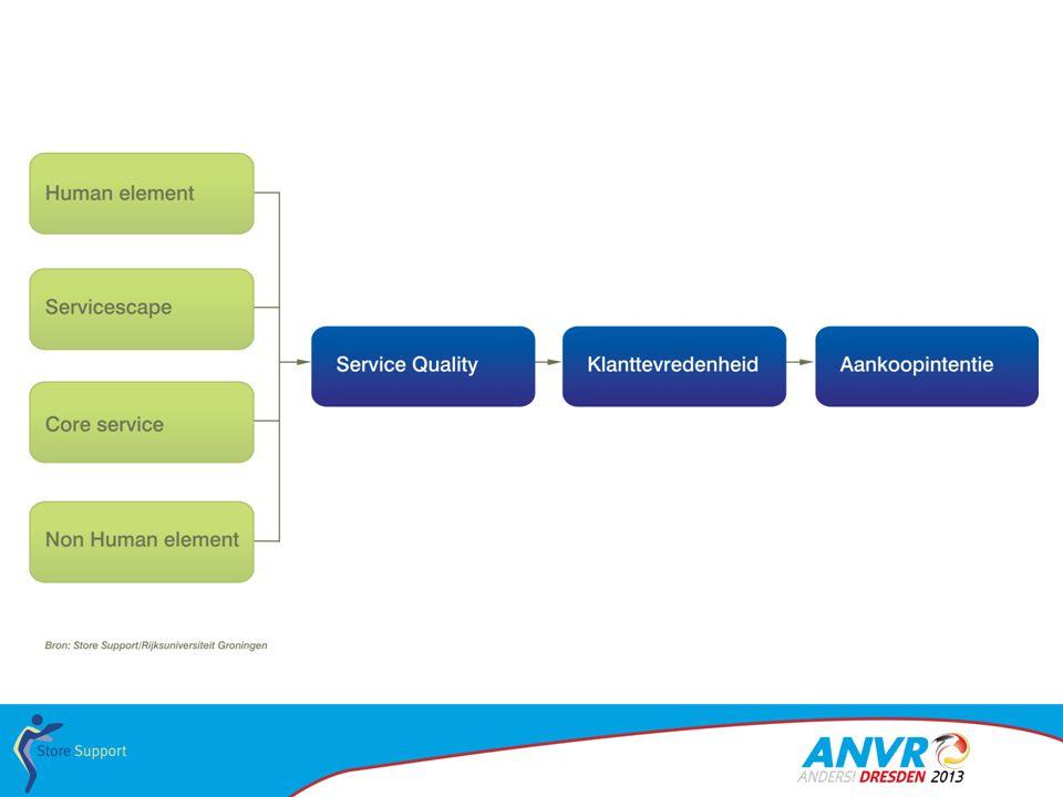 Afsluitend de toekomst van klantbeleving 1.Brickwall & segmentatie 2.Mobile 3.Het onderscheidend vermogen (van een medewerker)