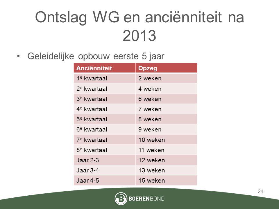 Ontslag WG en anciënniteit na 2013 •Geleidelijke opbouw eerste 5 jaar AnciënniteitOpzeg 1 e kwartaal2 weken 2 e kwartaal4 weken 3 e kwartaal6 weken 4