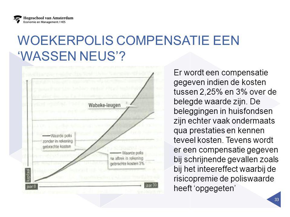 WOEKERPOLIS COMPENSATIE EEN 'WASSEN NEUS'? Er wordt een compensatie gegeven indien de kosten tussen 2,25% en 3% over de belegde waarde zijn. De belegg