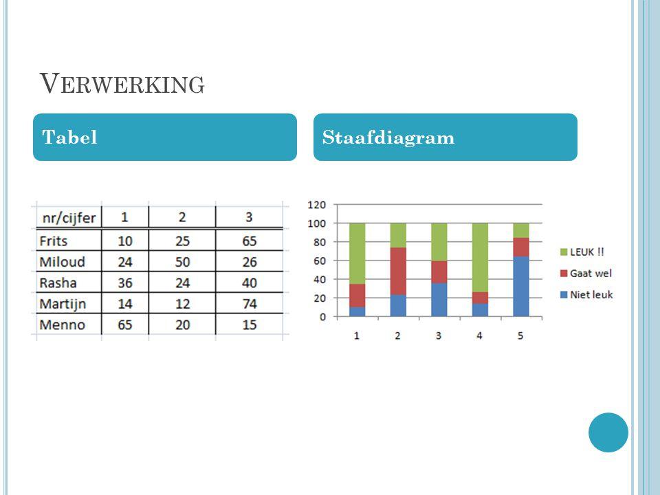 V ERWERKING TabelStaafdiagram