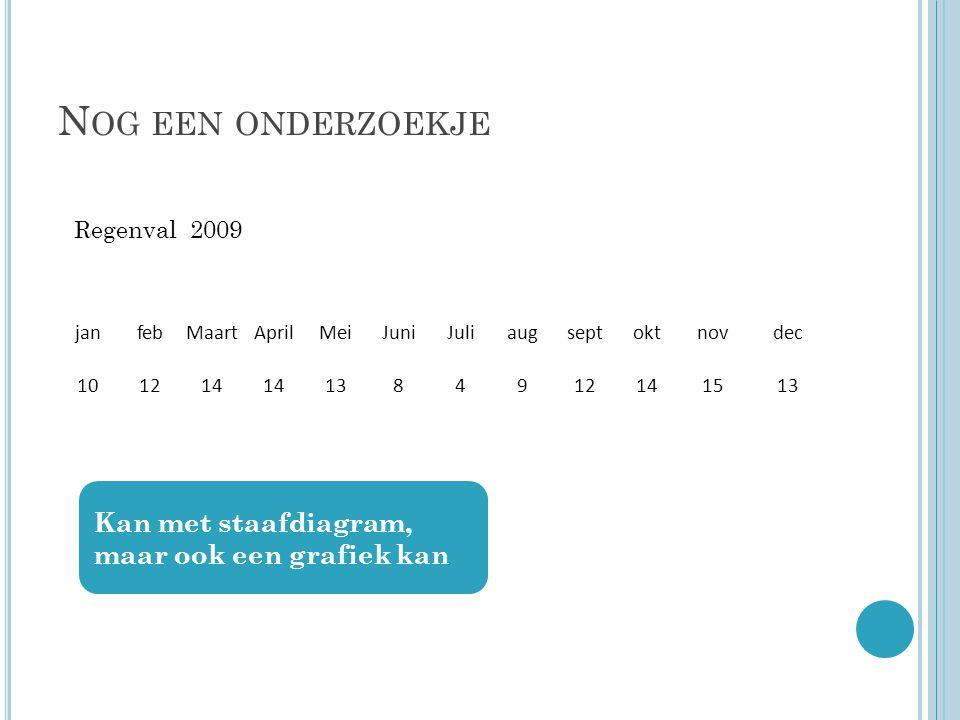 N OG EEN ONDERZOEKJE janfebMaartAprilMeiJuniJuliaugseptoktnovdec 101214 1384912141513 Regenval 2009 Kan met staafdiagram, maar ook een grafiek kan