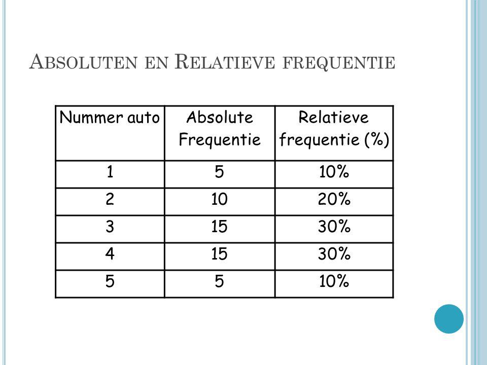 A BSOLUTEN EN R ELATIEVE FREQUENTIE Nummer auto Absolute Frequentie Relatieve frequentie (%) 1510% 21020% 31530% 41530% 5510%