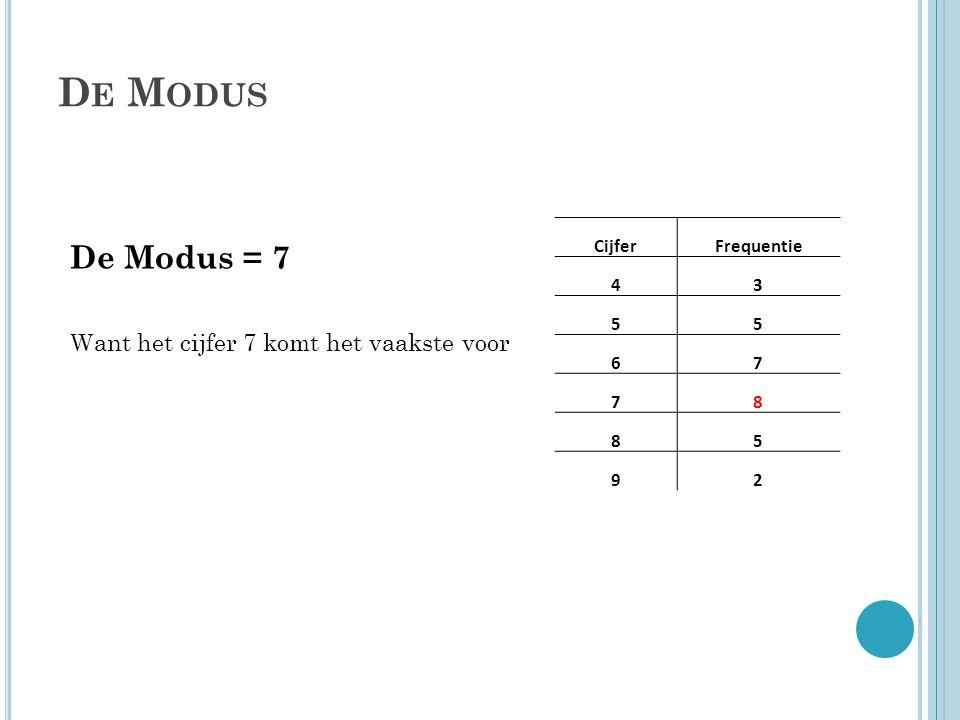 D E M ODUS CijferFrequentie 43 55 67 78 85 92 De Modus = 7 Want het cijfer 7 komt het vaakste voor