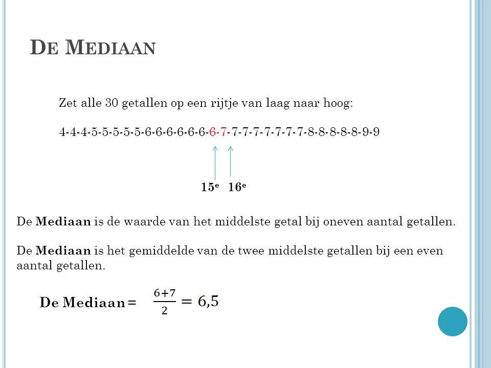 D E M EDIAAN Zet alle 30 getallen op een rijtje van laag naar hoog: 4-4-4-5-5-5-5-5-6-6-6-6-6-6-6-7-7-7-7-7-7-7-7-8-8-8-8-8-9-9 16 e 15 e De Mediaan i