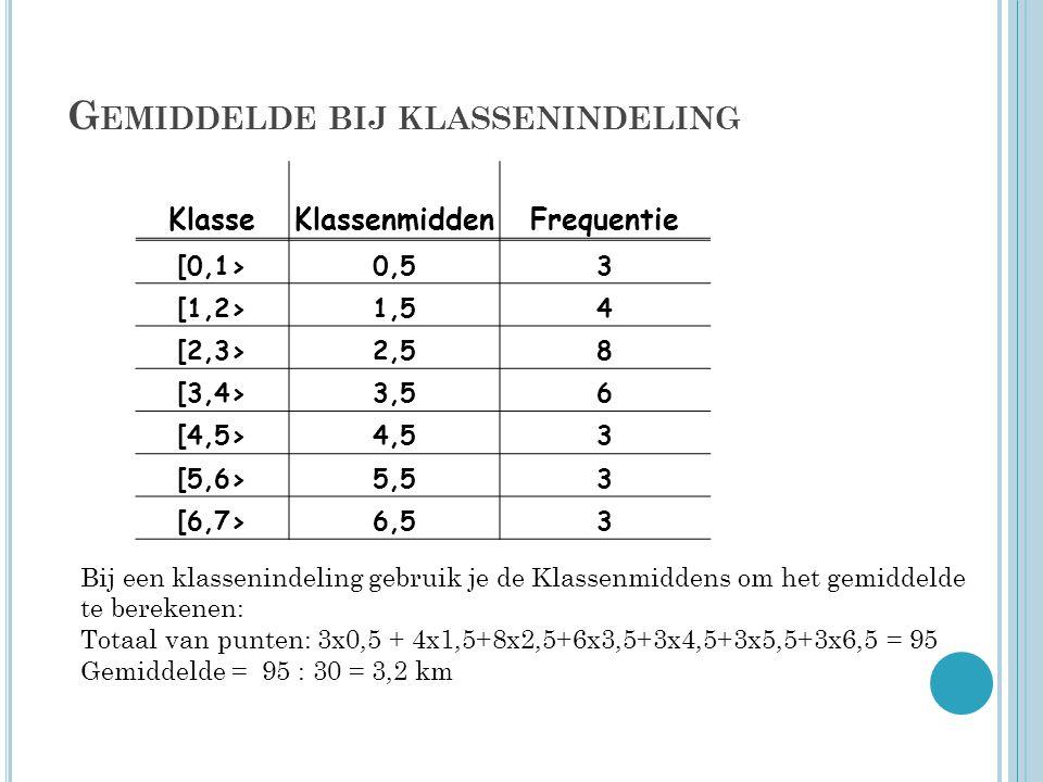 G EMIDDELDE BIJ KLASSENINDELING Klasse Klassenmidden Frequentie [0,1> 0,5 3 [1,2> 1,5 4 [2,3> 2,5 8 [3,4> 3,5 6 [4,5> 4,5 3 [5,6> 5,5 3 [6,7> 6,5 3 Bi