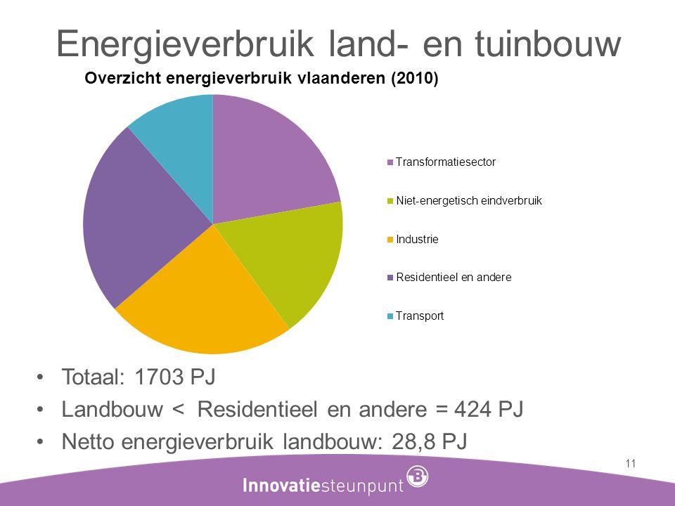Energieverbruik land- en tuinbouw •Totaal: 1703 PJ •Landbouw < Residentieel en andere = 424 PJ •Netto energieverbruik landbouw: 28,8 PJ 11