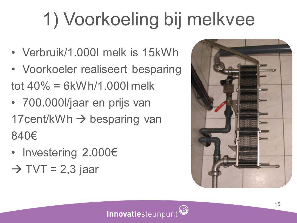 1) Voorkoeling bij melkvee •Verbruik/1.000l melk is 15kWh •Voorkoeler realiseert besparing tot 40% = 6kWh/1.000l melk •700.000l/jaar en prijs van 17ce