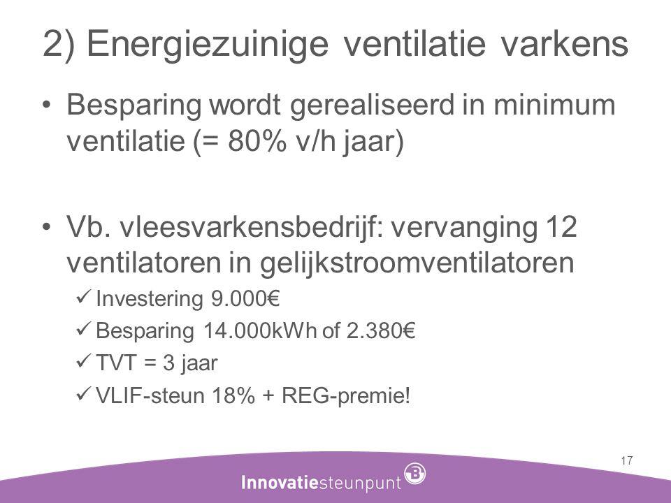 2) Energiezuinige ventilatie varkens •Besparing wordt gerealiseerd in minimum ventilatie (= 80% v/h jaar) •Vb. vleesvarkensbedrijf: vervanging 12 vent