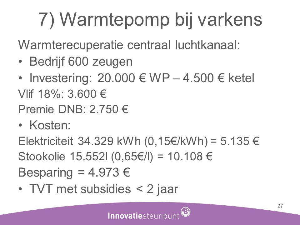 Warmterecuperatie centraal luchtkanaal: •Bedrijf 600 zeugen •Investering: 20.000 € WP – 4.500 € ketel Vlif 18%: 3.600 € Premie DNB: 2.750 € •Kosten: E
