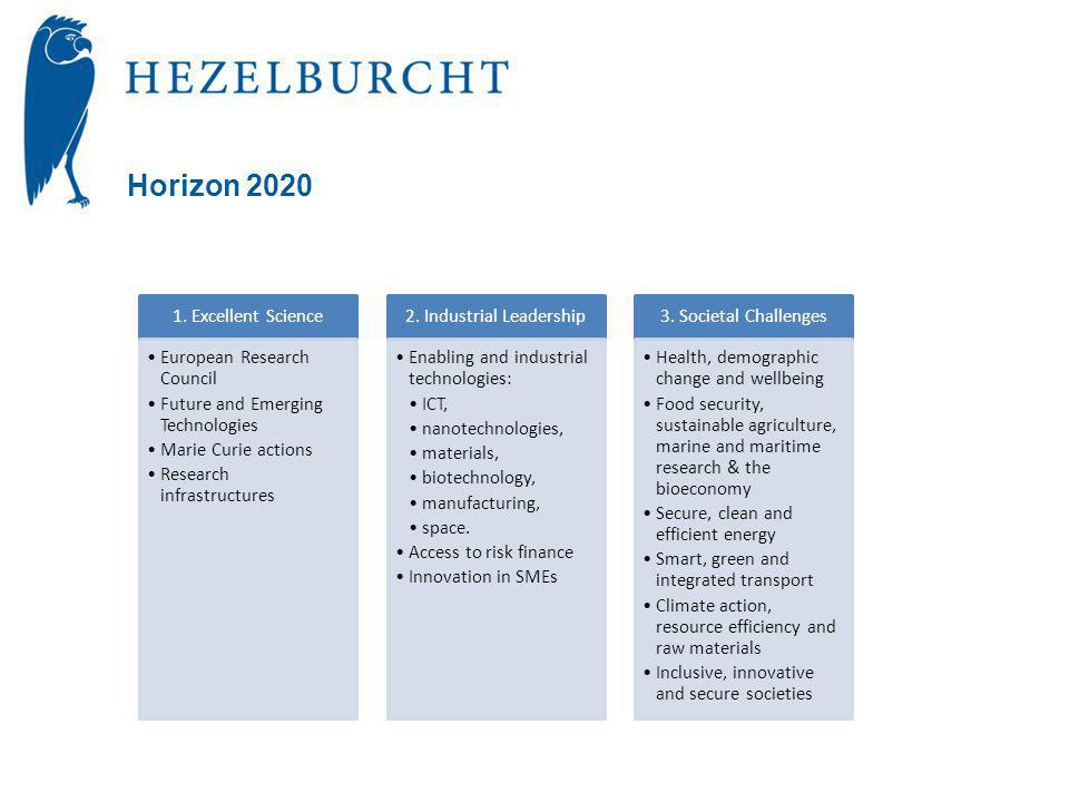 Horizon 2020 1. Excellent Science •European Research Council •Future and Emerging Technologies •Marie Curie actions •Research infrastructures 2. Indus