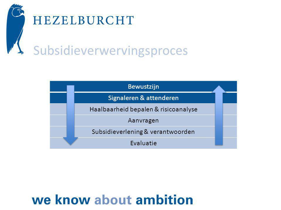 Subsidieverwervingsproces Bewustzijn Signaleren & attenderen Haalbaarheid bepalen & risicoanalyse Aanvragen Subsidieverlening & verantwoorden Evaluatie