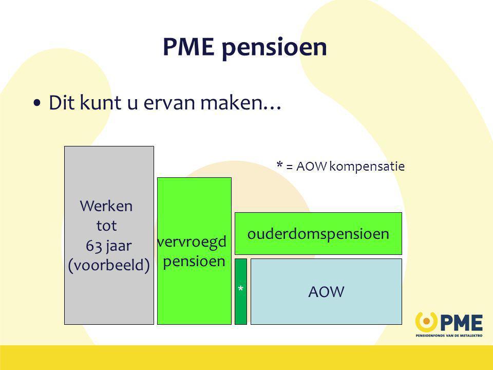 PME pensioen •Dit kunt u ervan maken… * = AOW kompensatie Werken tot 63 jaar (voorbeeld) vervroegd pensioen AOW ouderdomspensioen *