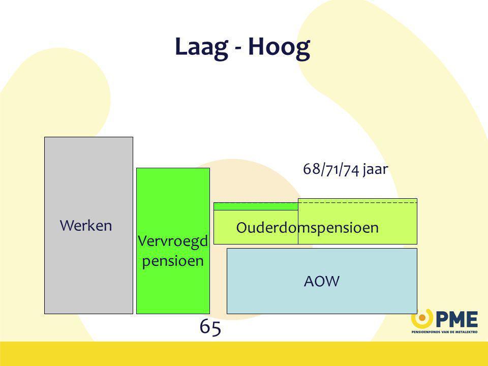 Laag - Hoog Werken Naar voren gehaald pensioen AOW Ouderdomspensioen 65 Vervroegd pensioen Ouderdomspensioen 68/71/74 jaar