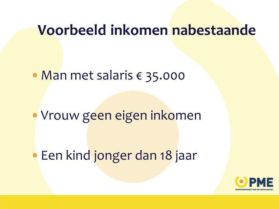 Voorbeeld inkomen nabestaande •Man met salaris € 35.000 •Vrouw geen eigen inkomen •Een kind jonger dan 18 jaar