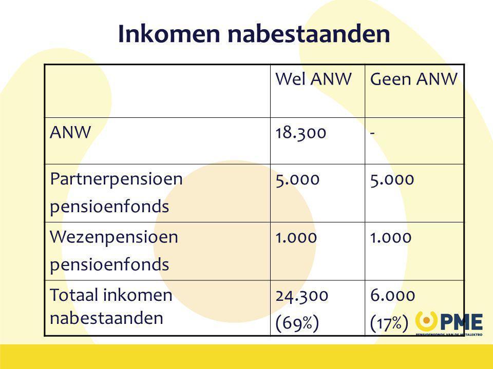Inkomen nabestaanden Wel ANWGeen ANW ANW18.300- Partnerpensioen pensioenfonds 5.000 Wezenpensioen pensioenfonds 1.000 Totaal inkomen nabestaanden 24.300 (69%) 6.000 (17%)