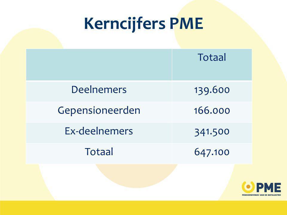 Kerncijfers PME Totaal Deelnemers139.600 Gepensioneerden166.000 Ex-deelnemers341.500 Totaal647.100