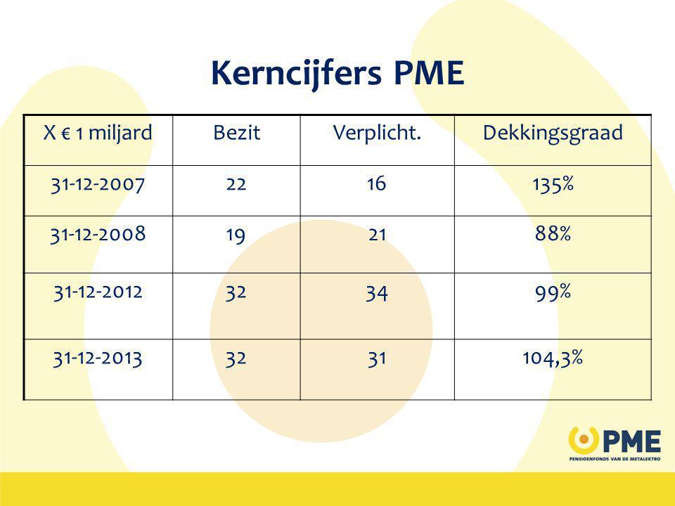 Kerncijfers PME X € 1 miljardBezitVerplicht.Dekkingsgraad 31-12-20072216135% 31-12-2008192188% 31-12-2012323499% 31-12-20133231104,3%